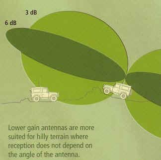 4WD_antenna_gains.jpg